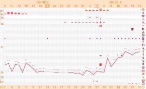 【9周期目*D39】高温期11日目。基礎体温が良い感じ?