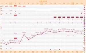 【9周期目*D43】高温期15日目。排卵検査薬で妊娠検査!